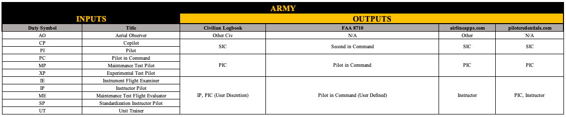 How army